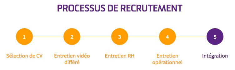 Processus recrutement Nexecur