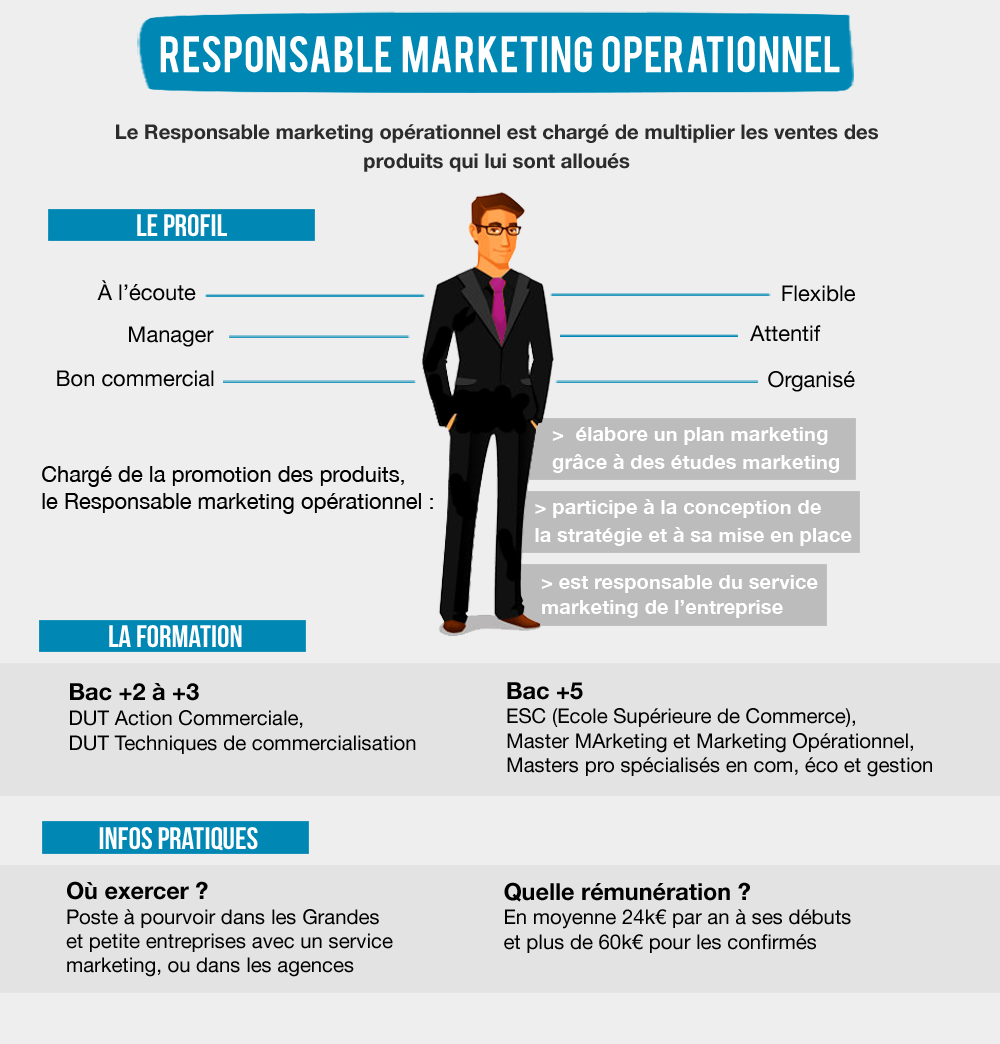 Fiche metier responsable marketing
