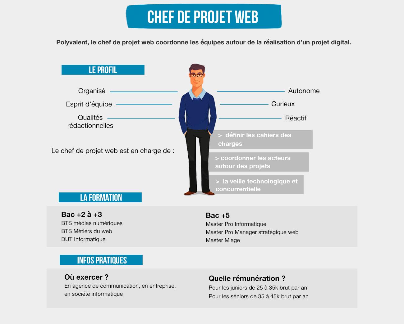Beliebt Fiche Métier Chef de projet web - Direct Emploi WJ81